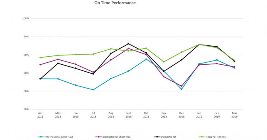 On time performance ending 31 March 2019.