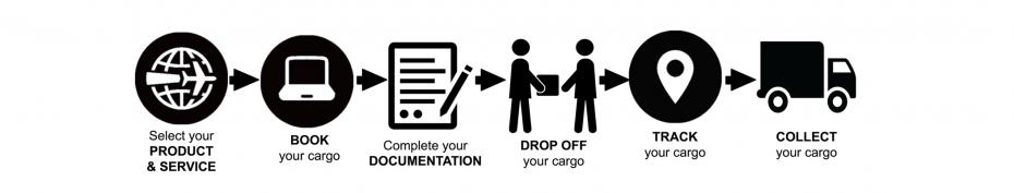Cargo international diagram